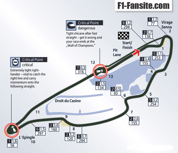 Circuit Gilles Villeneuve layout